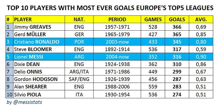 Messi now on 316 league goals in his career, closing in on good old Steve Bloomer (317)  19-092016