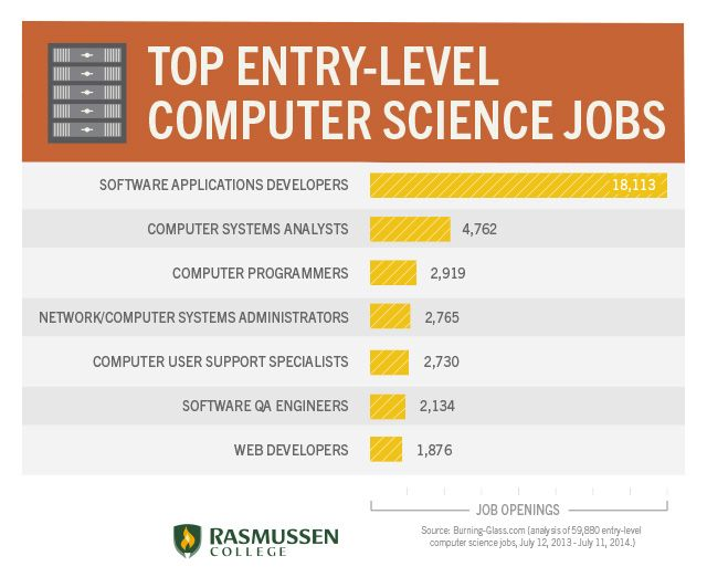 Entry-Level Computer Science Jobs that are ACTUALLY Hiring ...