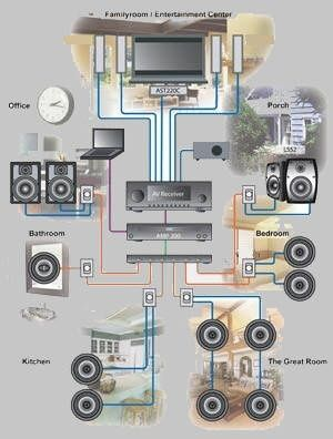 Install a whole home stereo system throughout the house for audio in any room, from any audio source. Available at HomeControls.com.: