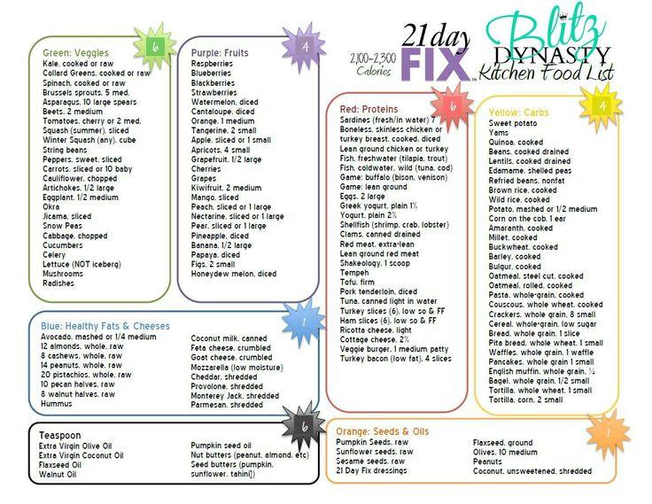21 Day Fix: Kitchen Food List for 2100-2300 calorie range