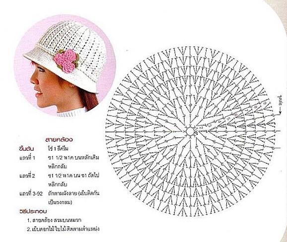 Le blog de Anne | Modèles de chapeaux au crochet, Bonnet crochet, Chapeau crochet