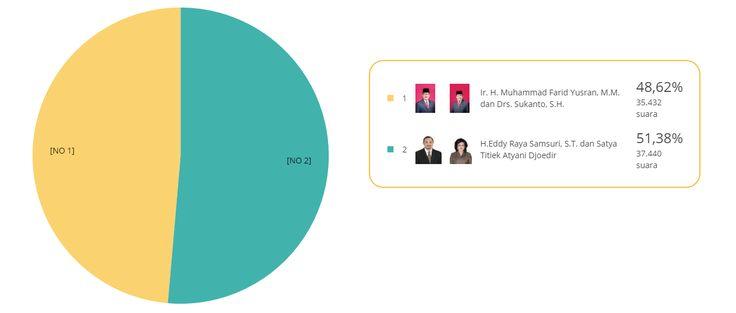 Dari perhitungan formulir Model C1 oleh KPU Barito Selatan, sudah dapat dipantau hasil sementara hasil pilkada barito selatan hingga pukul 01.30 WIB tanggal 16 Februari 2016.  Pasangan nomor urut 2 Eddy Raya Samsuri dan Titiek Atyani Djodier berhasil unggul dengan perolehan suara 36.037 atau 51,46% atas Farid Yusran dan Sukanto yang memperoleh suara 33.998 atau 48,54%.