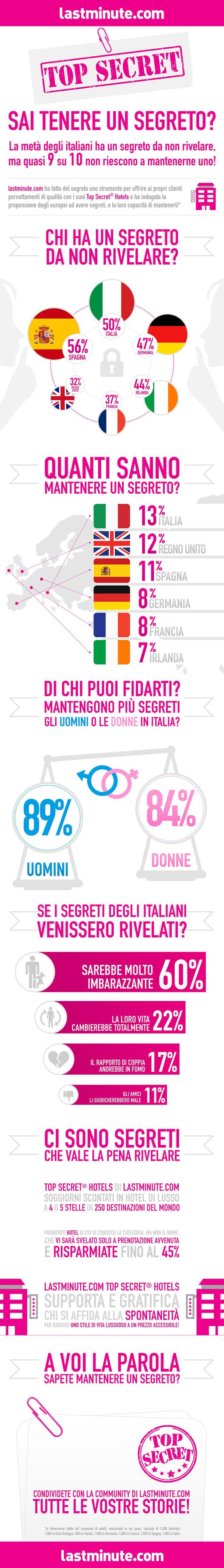La metà degli italiani ha un segreto da non rivelare, ma quasi 9 su 10 non riescono a mantenerne uno! #topsecret #topsecrethotel #lastminute