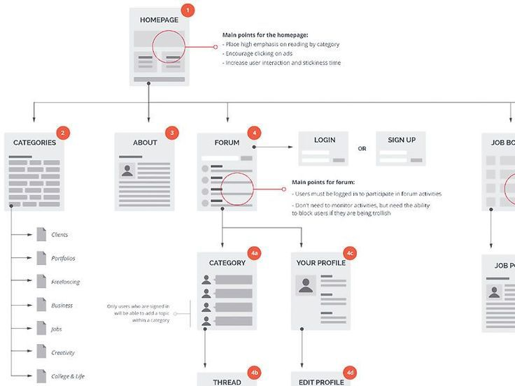 983 Best Wireframe Images On Pinterest