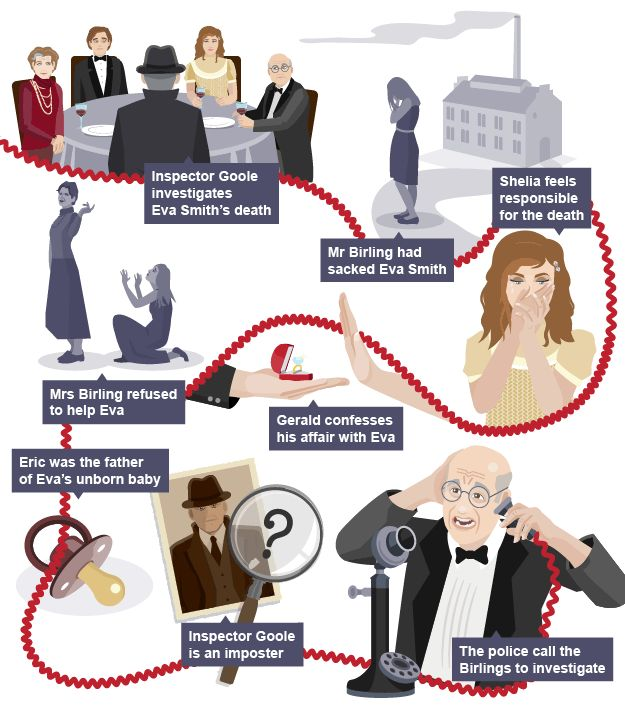 A timeline of the major events in the plot of An Inspector Calls