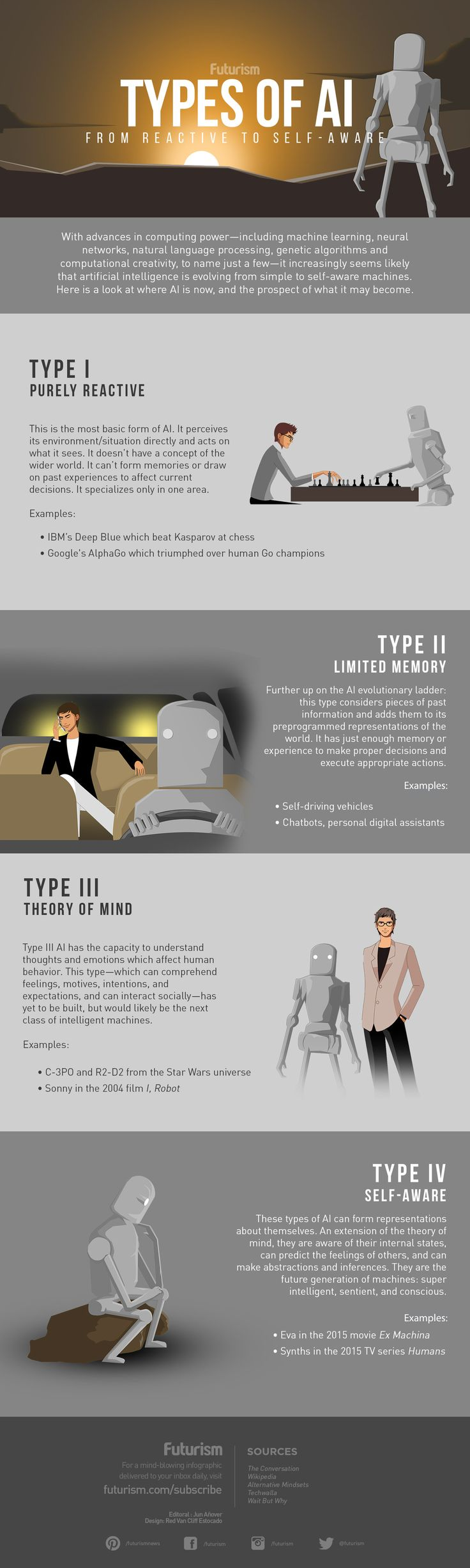 Computing advances have fueled the evolution of AI. Here's a look at the 4 types of artificial intelligence. https://futurism.com/images/types-of-ai-from-reactive-to-self-aware-infographic/?utm_campaign=coschedule&utm_source=pinterest&utm_medium=Futurism&utm_content=Types%20of%20AI%3A%20From%20Reactive%20to%20Self-Aware%20%5BINFOGRAPHIC%5D