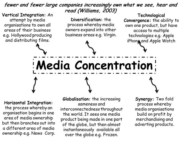 Media Concentration - fewer and fewer large companies increasingly own what we see, hear and read (Williams, 2003)  Vertical Integration: An attempt by media organizations to own all areas of their business, e.g., Hollywood producing and distributing films.  Diversification: the process whereby media owners expand into other business areas, e.g., Virgin.  Technological Convergence: the ability to own one product... - Source: @horsforthresoc, on Twitter