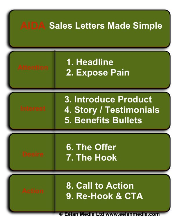 How To Write A Good Sales Letter How Do I Write A Good Sales Letter