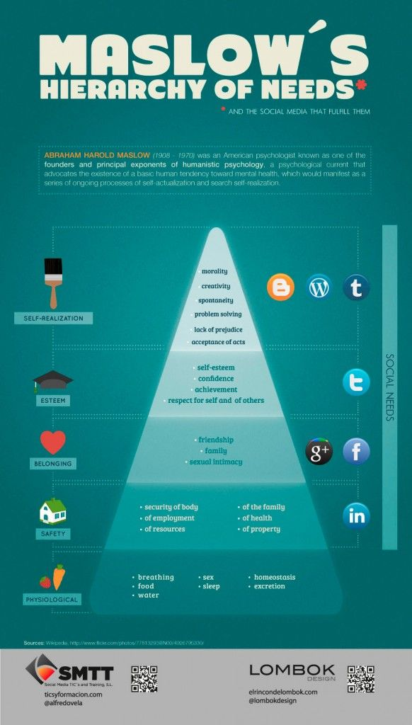 Maslow's Hierarchy of Needs Mapped to Social Media Sites in Infographic