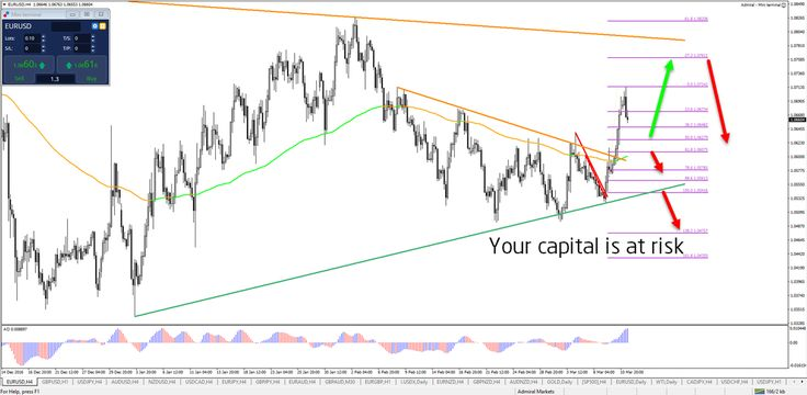 Critical Fibonacci Levels in Forex Market  #trade #forex #AMtrading $eurusd $gbpusd $usdjpy