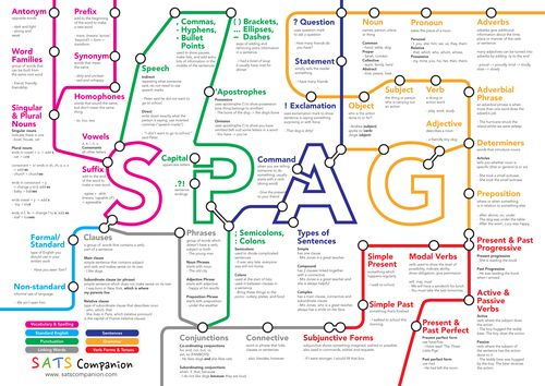 Spelling, Punctuation and Grammar (SPAG) placemat  by satscompanion - UK Teaching Resources - TES