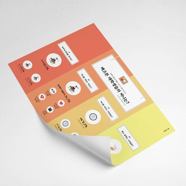인포그래픽 배고픈 대학생들, 대학생의 끼니 인포그래픽 Designed by Han Geul Lee  #인포그래픽 #스튜디오한글 #디자인 #디자인스타그램 #인포스타그램 #디자이너한글 #infographic #시각디자인 #graphicdesign #flat_infographic #flatdesign #visual_design #원페이지인포그래픽 #design #communication_design #대학생인포그래픽 #김씨 #목업 #끼니 #밥스타그램 #대학생 #팔로우 #일러스트 #포트폴리오디자인