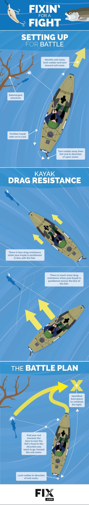 Kayak fishing can be challenging for even the most experience anglers. Our guide highlights the best techniques to use when battling the catch-of-the-day.