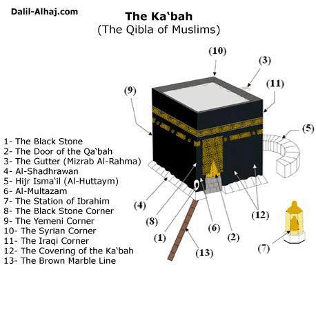 """Islam - The Holy Ka'aba (""""The Cube""""), also known as the Sacred House and the…"""