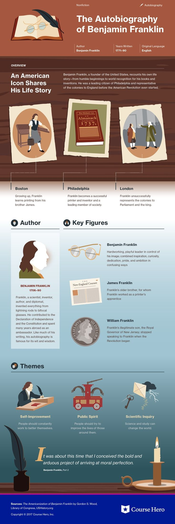 This @CourseHero infographic on The Autobiography of Benjamin Franklin is both visually stunning and informative!
