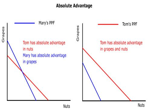 In economics, the principle of absolute advantage refers to the ability of a party (an individual, or firm, or country) to produce more of a good product or service than competitors, using the same amount of resources.
