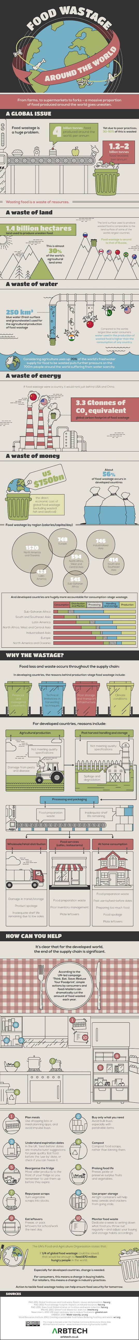 food waste, infographic, reader submitted content, Arbtech, food wastage,