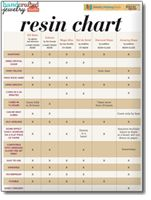 Download Now Learn more about two-part epoxy resin, UV resin, and resin glaze in this comparison chart. Compare ICE Resin, Colores, Magic-Glos, Gel du Soleil, Diamond Glaze, and Amazing Glaze resins to determine which is the best resin for you. Learn about each one's clarity, drying results, curing, leveling, doming, sanding, and more to choose the …