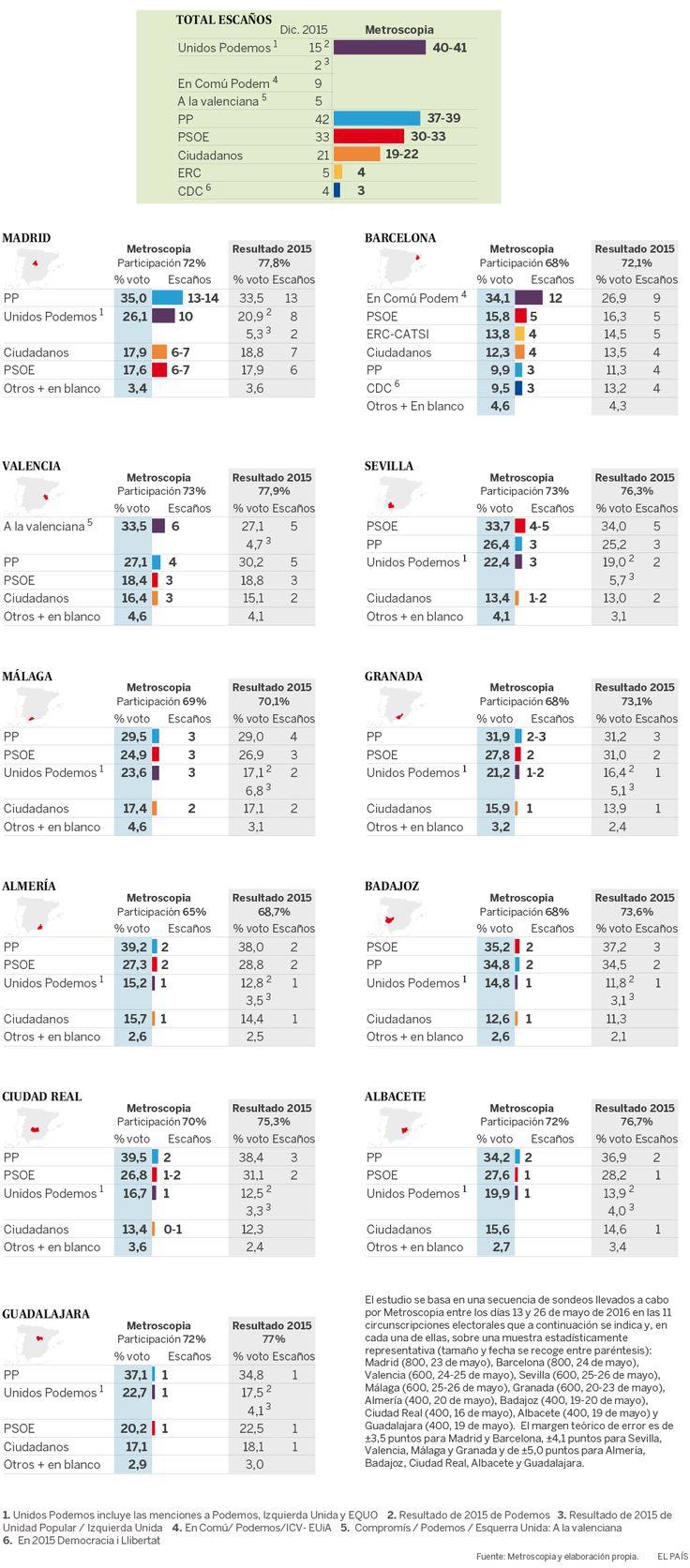 Estimación del resultado electoral en 11 provincias con especial significación estratégica