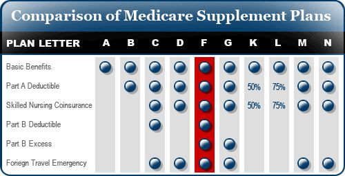 Comparison of Medicare Supplement Insurance Plans in the state of California for senior citizens and the elderly.