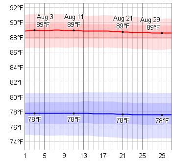 Average Weather In August For Montego Bay, Jamaica - WeatherSpark