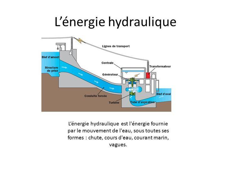 Top L'énergie hydraulique : un maillon indispensable au système  PX25