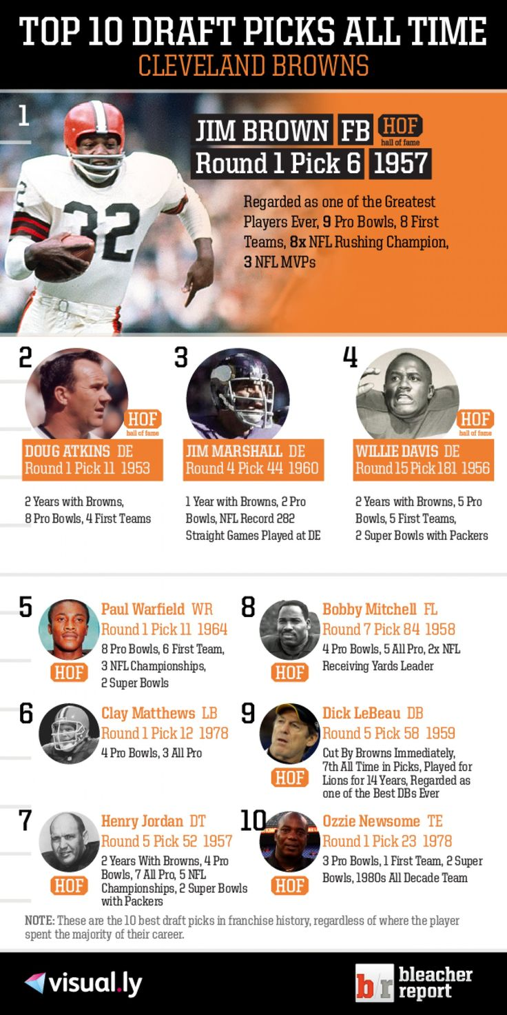 Top 10 Draft Picks of All Time: Cleveland Browns Infographic https://www.fanprint.com/licenses/cleveland-browns?ref=5750