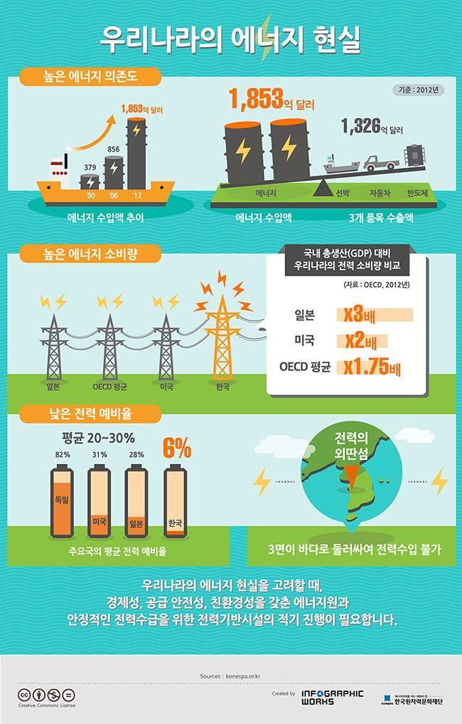 우리나라의 에너지 현실(출처: 원자력안전위원회)