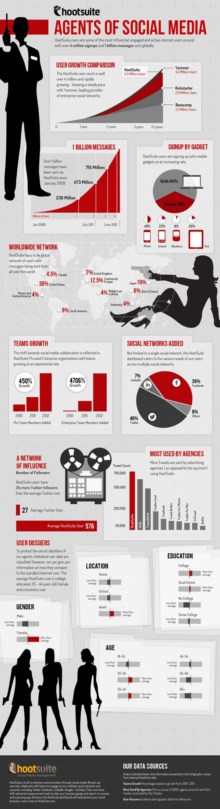 Hootsuite agents fo Social Media #infographic