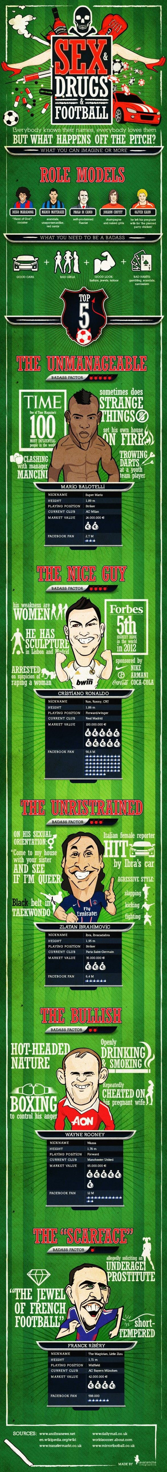 "An interesting info-graphic we found about the football ""bad boys"" - Football Kits & Team Wear Blog"