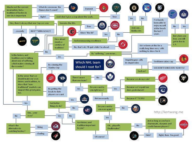NHL Hockey Fan Flow Chart