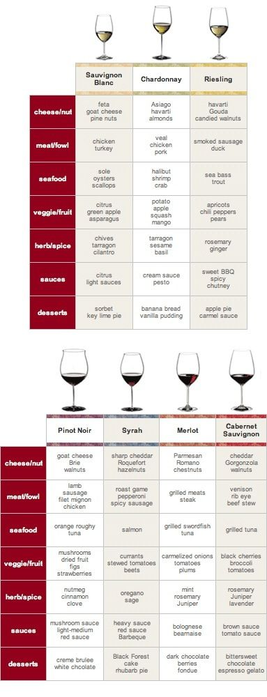 How to pair wine perfectly every time