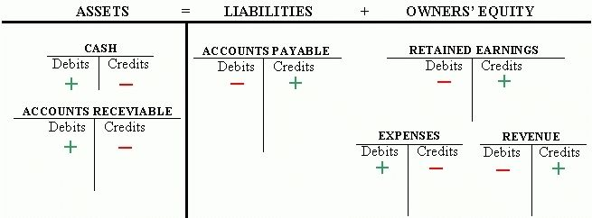 T Chart Accounting Example With Images Accounting Basics