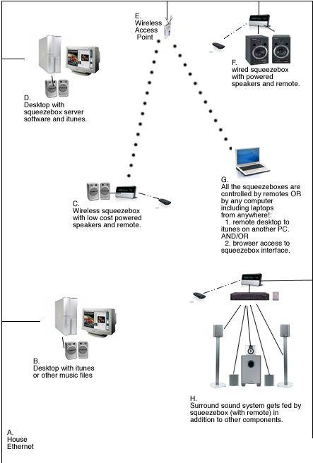 Modern House Audio Setup and Control over Ethernet
