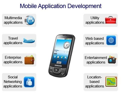 We develop all kind of web applications & mobile apps with a key focus on quality & user friendly interface.