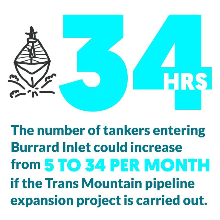 For the past 34+ hours, 12 climbers have blocked a tar sands oil tanker from leaving the Trans Mountain pipeline terminal.    That's the same number of tankers that could come to the Pacific Coast EVERY MONTH if the TMX pipeline expansion goes ahead. #StopPipelines #NoTMX