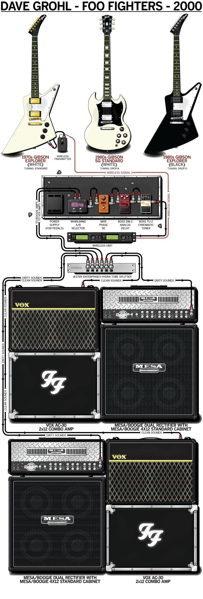 Buy a Poster of Dave Grohl's 2000 Foo Fighters State Setup