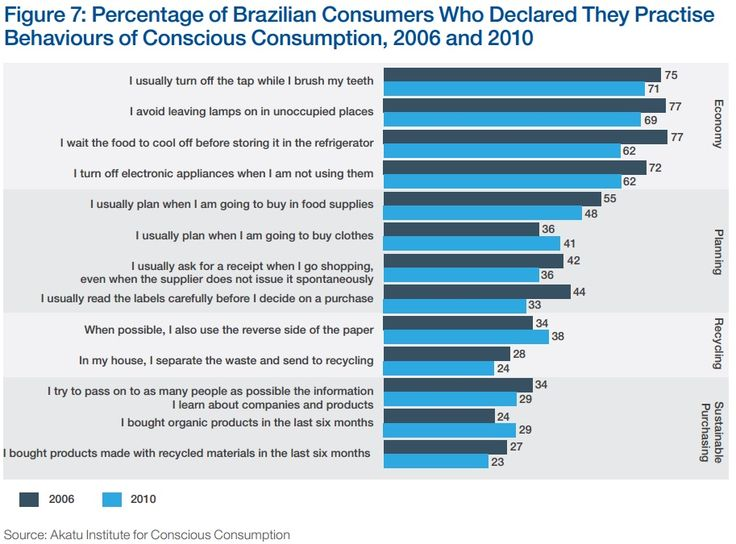 BRAZIL: How conscious are the practices of consumers in Brazil? Source: Sustainable Consumption: Stakeholder Perspectives