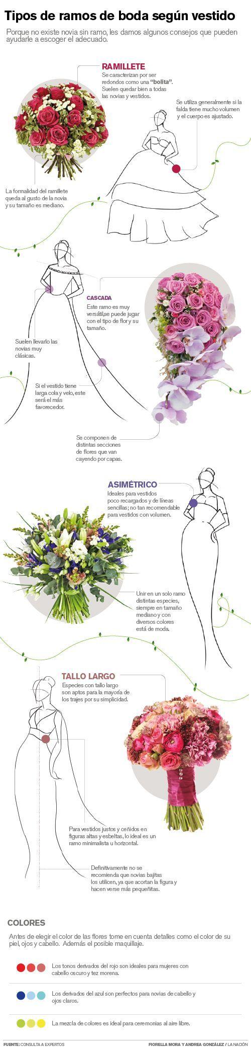 Tipos de ramos para diferentes tipos de vestidos