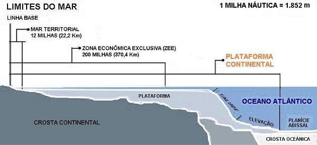 Uma análise da soberania na plataforma continental brasileira - Internacional - Âmbito Jurídico