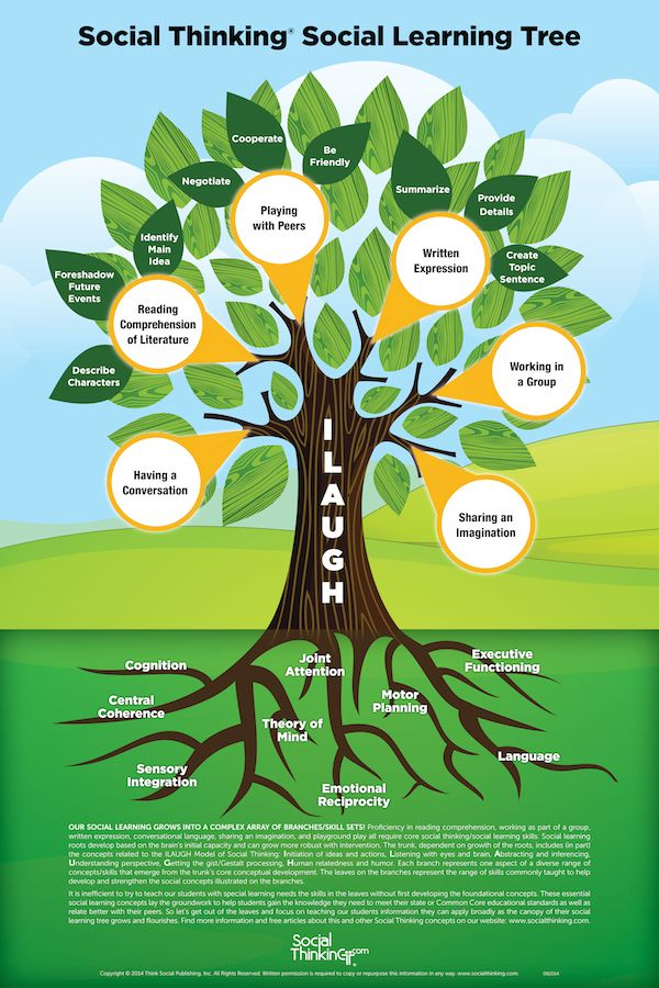 Games, Posters & More : Social Thinking® Social Learning Tree – Poster