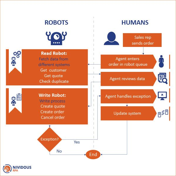 Rpa Is A Technology That Is Used To Automate Repetitive And Rule Based Operations Performed By Pe Business Automation Create Quotes Business Process Management