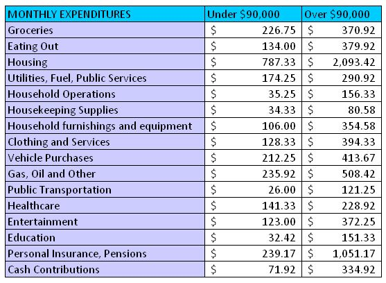 114 best  - list of expenses