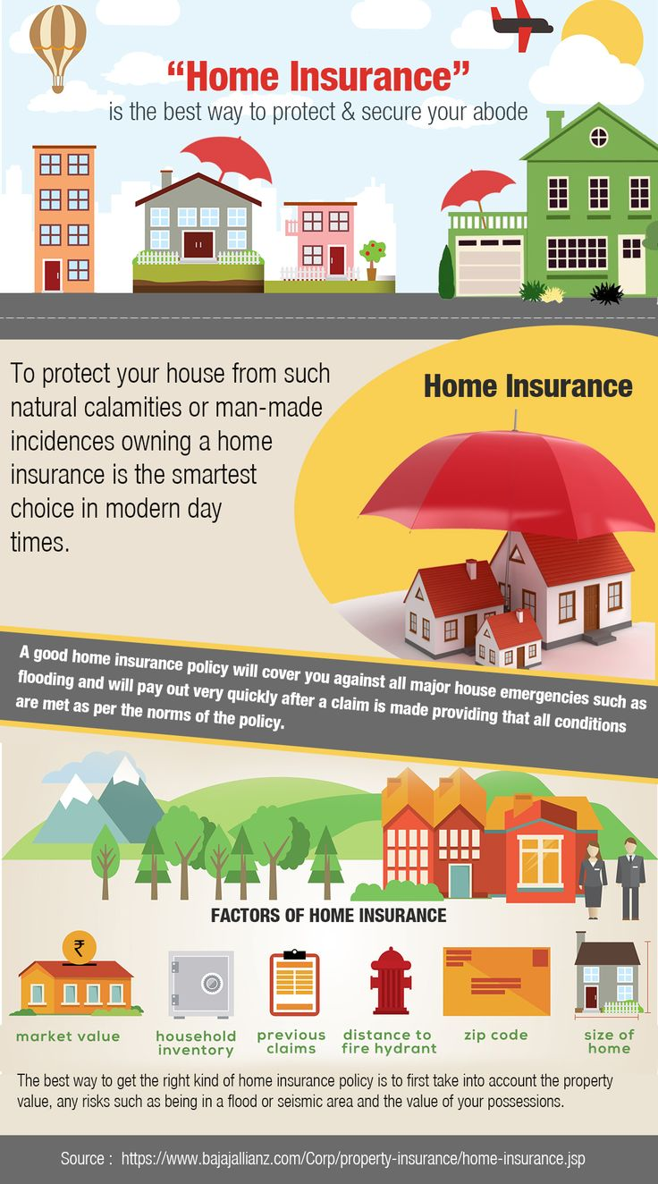 Buy Home Insurance / House Insurance Policy which will protect not only  your home, but