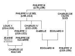 Филипп III Смелый-Потомки Филиппа III.