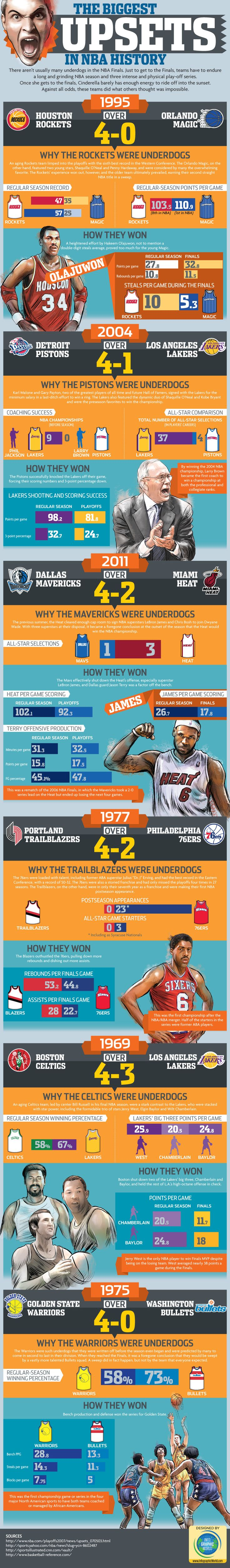 The Biggest Upsets in NBA Finals History Infographic || IGW-NBA-Finals-6june2013 || #NBA #basketball