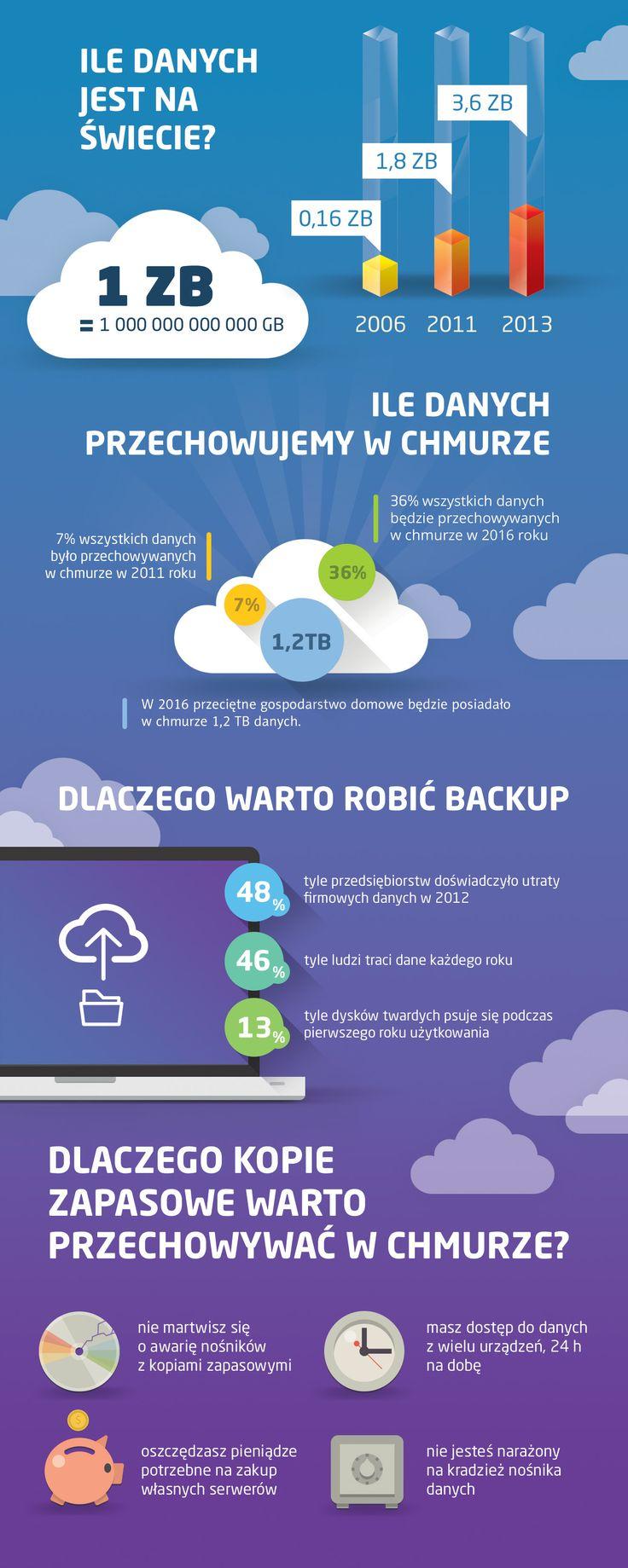 Ile jest danych na świecie? Ile danych przechowujemy w chmurze? Dlaczego warto robić backup? Dlaczego kopie zapasowe warto przechowywać w chmurze?