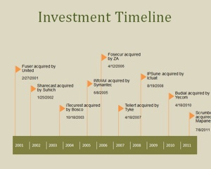Free Investment PowerPoint timeline is a free PPT template design with a nice timeline that you can use for investment plans and investment projects