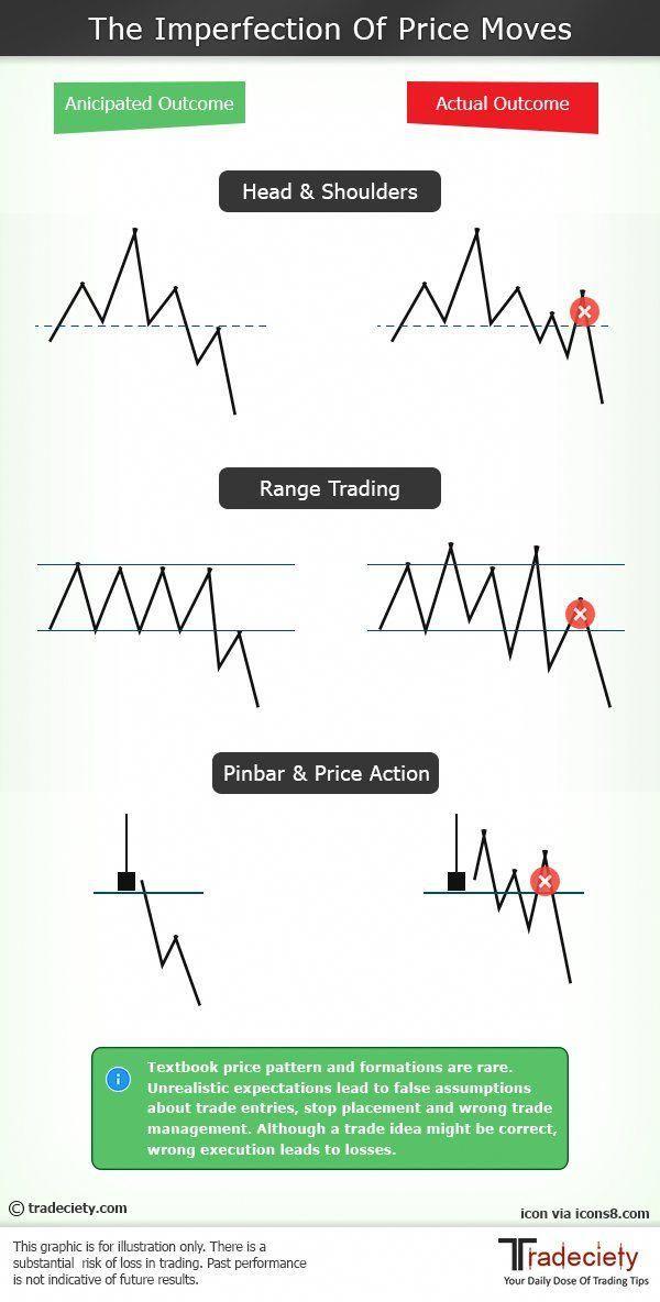 Steve Burns Sjosephburns Tvitter Forexbasics Trading Charts