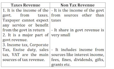 Public Finance (Part-II)   PUBLIC FINANCE  A. Tax revenue It consists of the proceeds of taxes & other duties levied by the government. The various taxes that are imposed by a government can be categorised into two groups.  1.Direct Taxes  2.Indirect Taxes  1. Direct taxes Direct Taxes are those taxes which are paid by the same person on whom they have been imposed. Tax burden cannot be shifted on to others.  Example- Income Tax wealth tax.  2. Indirect taxes Those taxes whose burden (partial or
